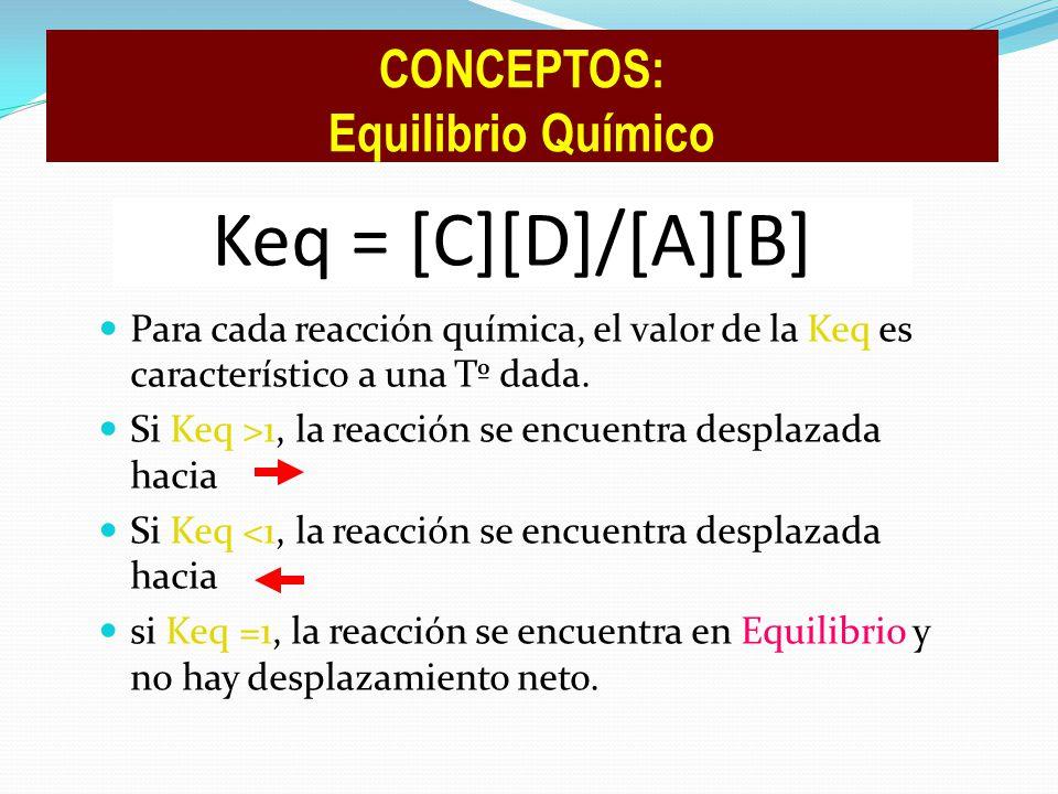 Keq = [C][D]/[A][B] CONCEPTOS: Equilibrio Químico